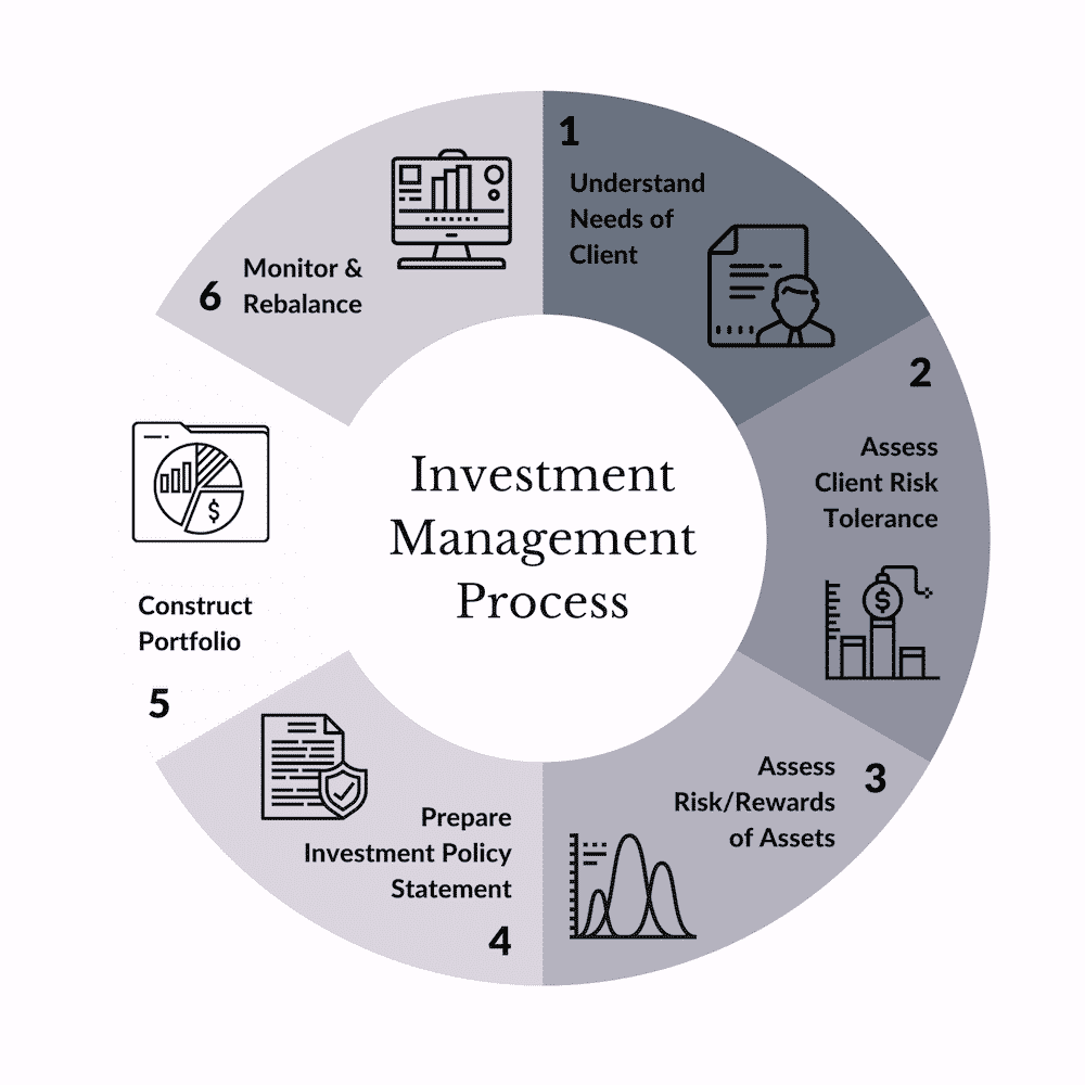 step by step investment management process graphic